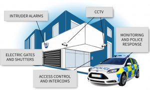 Security Services Mapledurwell